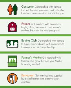 FarmMatch Icons--courtesy MaxKane
